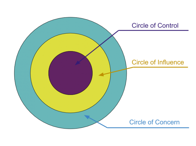 11403037_1594705518sPN8.-Circles-of-Influence-667x500.png
