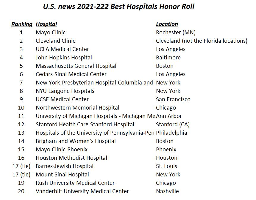 21367749_1627421710wAihospital_rankings.JPG